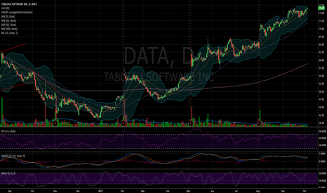DATA: $DATA getting ready for a breakout