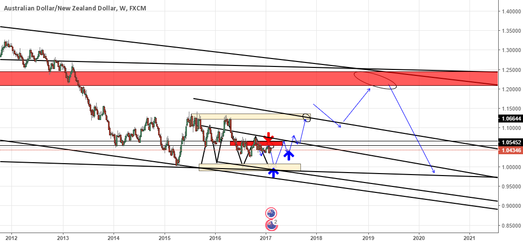 SHORT and LONG AUDNZD