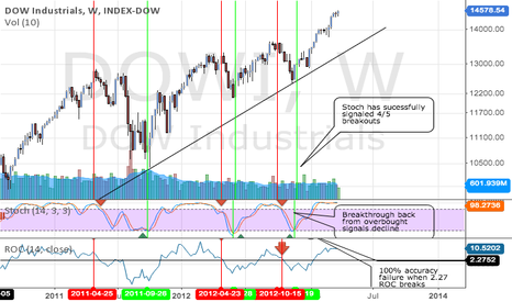 DJI: We are safe... for Now.  Backtested Dow Analysis