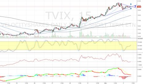 TVIX: 15-Minute TVIX - ?
