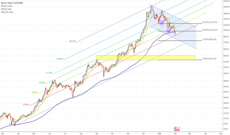BTCUSD: Some hints of Bitcoin on logscale