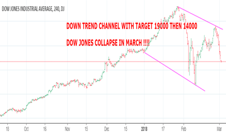DJI: DOW JONES COLLAPSE TO 19000 WITH THE END OF MARCH