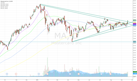MA: MA - building strong basement @ 76.00 lvls, pushing to 52w high?