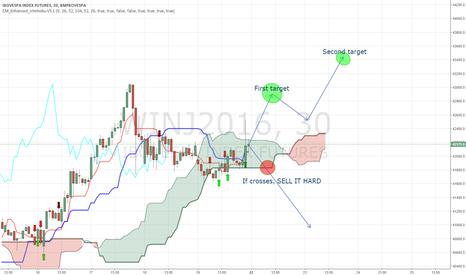 WINJ2016: Great Buy in WINJ2016 ichimoku cloud bounce