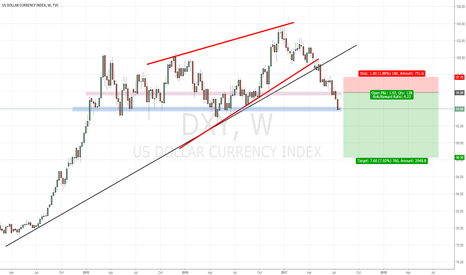 DXY: US Index (DXY) Breakout Setup