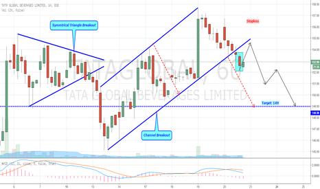TATAGLOBAL: Tata Global - Channel Breakout Setup