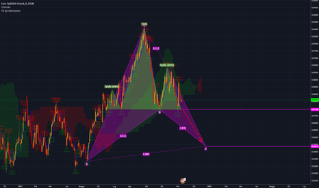 EURGBP: EUR/GBP D1 Head/Shoulder + Gartley