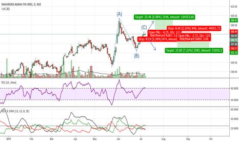 M_MFIN: Mahindra and Mahindra Finance