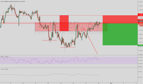 EURNZD: selling