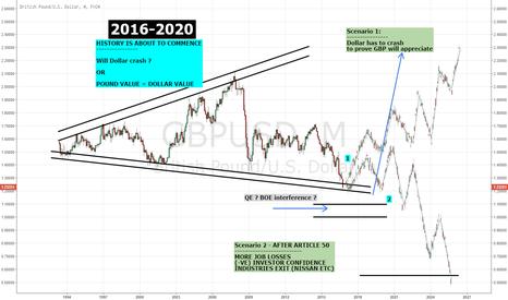 GBPUSD: GBPUSD 2016-2020 FORECAST