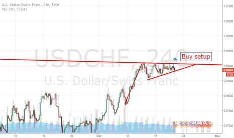 USDCHF: A buy setup for the USD/CHF