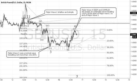 GBPUSD: Gbp/Usd sell setup DETECTED !!!!!!