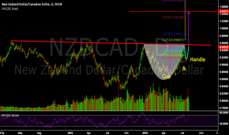 NZDCAD: Let's Sip Some $NZD/CAD in the Cup and Handle :)
