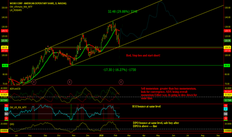 WB: WB Weibo - Momentum Analysis. A great stock to buy on sale.