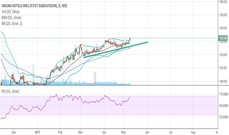 INDHOTEL: Indian Hotel ready for bullish move...