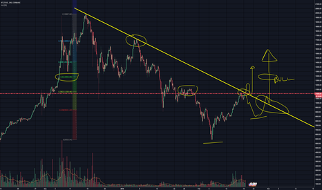 """BTCUSD: BITCOIN DBL TOP AT RESISTANCE...GOING DOWN FOR A """"BIT"""""""
