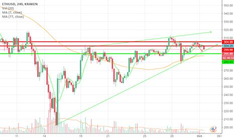 ETHUSD: ETH/USD short term
