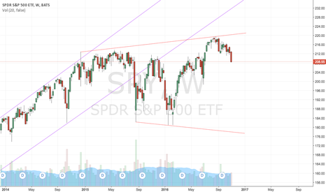 SPY: $SPY loosing steam; look out for below