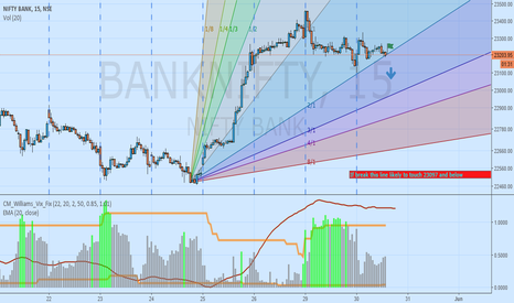 BANKNIFTY: Bank Nifty Gann Fan