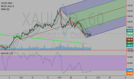 XAUUSD: A Fork to play with a nice divergence on 1h chart