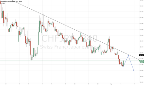 CHFJPY: into resistance