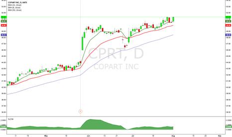 CPRT: $CPRT Long