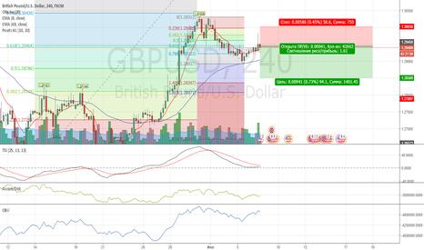 GBPUSD: Возможность маленькой продажи.