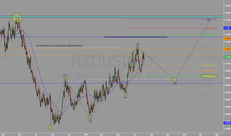 NZDUSD: What about this ?