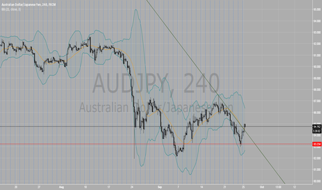 AUDJPY: Buy and TP at 86.48