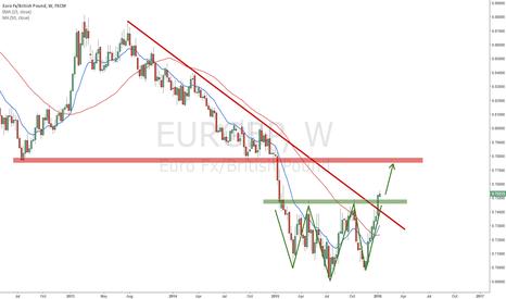 EURGBP: EURGBP Shoulder-Head-Shoulder Bottom