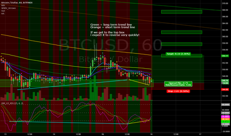 BTCUSD: Double Bullish divergence allows for long opportunity