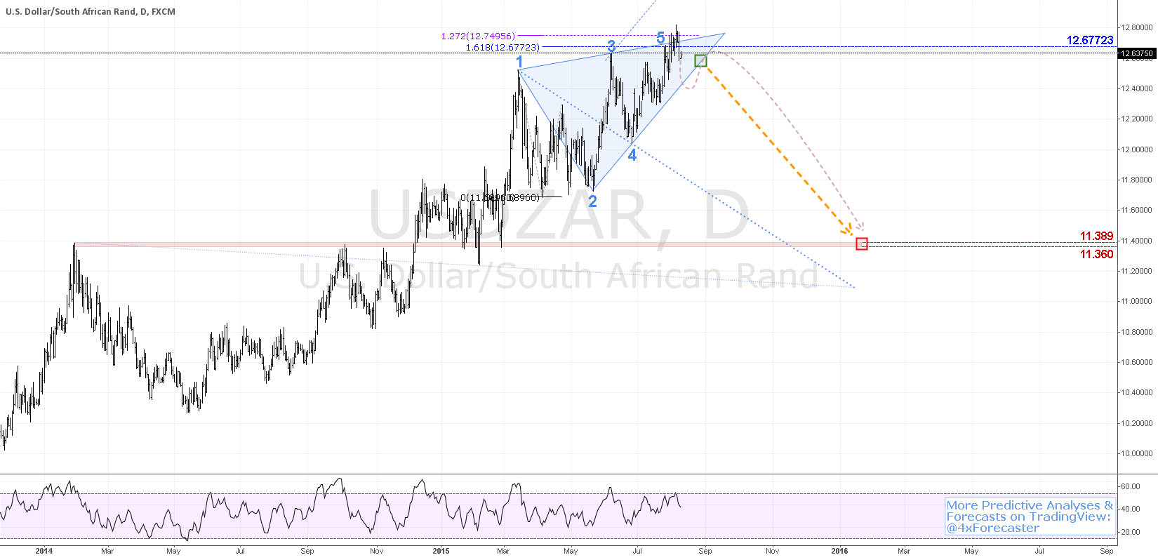 Forex rand
