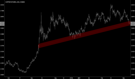 HG1!: TECHNICALS | Copper Support at Risk