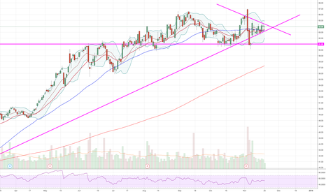 ATVI: Looking to snap out of tightening triangle