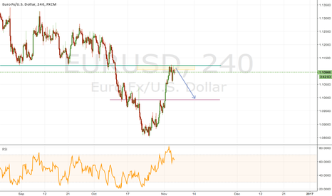 EURUSD: It is a good time for EURUSD to go down.
