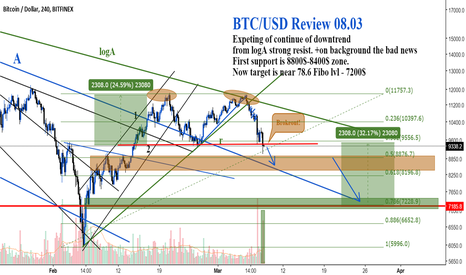 BTCUSD: BTC/USD Review 08.03
