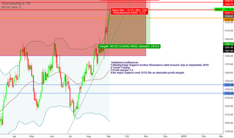 """GOLD: """"Trade what you see not what you think"""" Bearish Sentiment"""