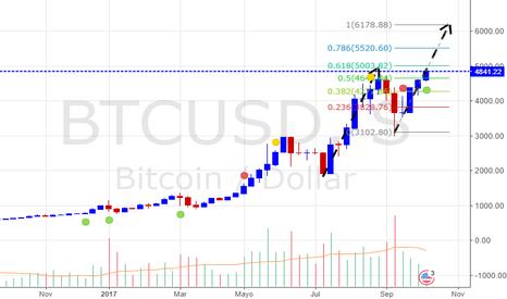 BTCUSD: Bitcoin a 5500$ largo
