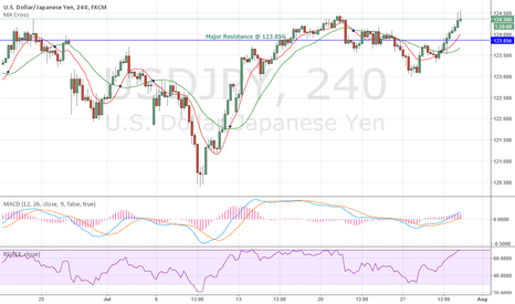 USDJPY: USDJPY on RADAR on shorting opportunity