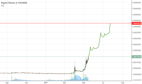 XRPBTC: LONG XRP on new high breakout