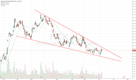 FCX: Falling wedge
