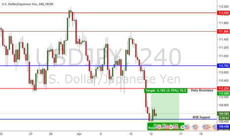 USDJPY: UJ bounce off of 4HR support