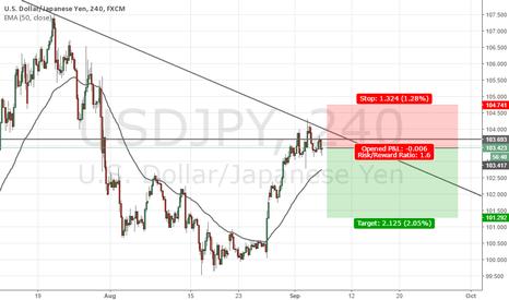 USDJPY: USDJPY Long-term Short Analysis