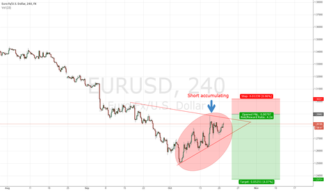EURUSD: Eur Uusd Short accumulation, trand down is going to continue
