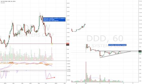 DDD: Long setup