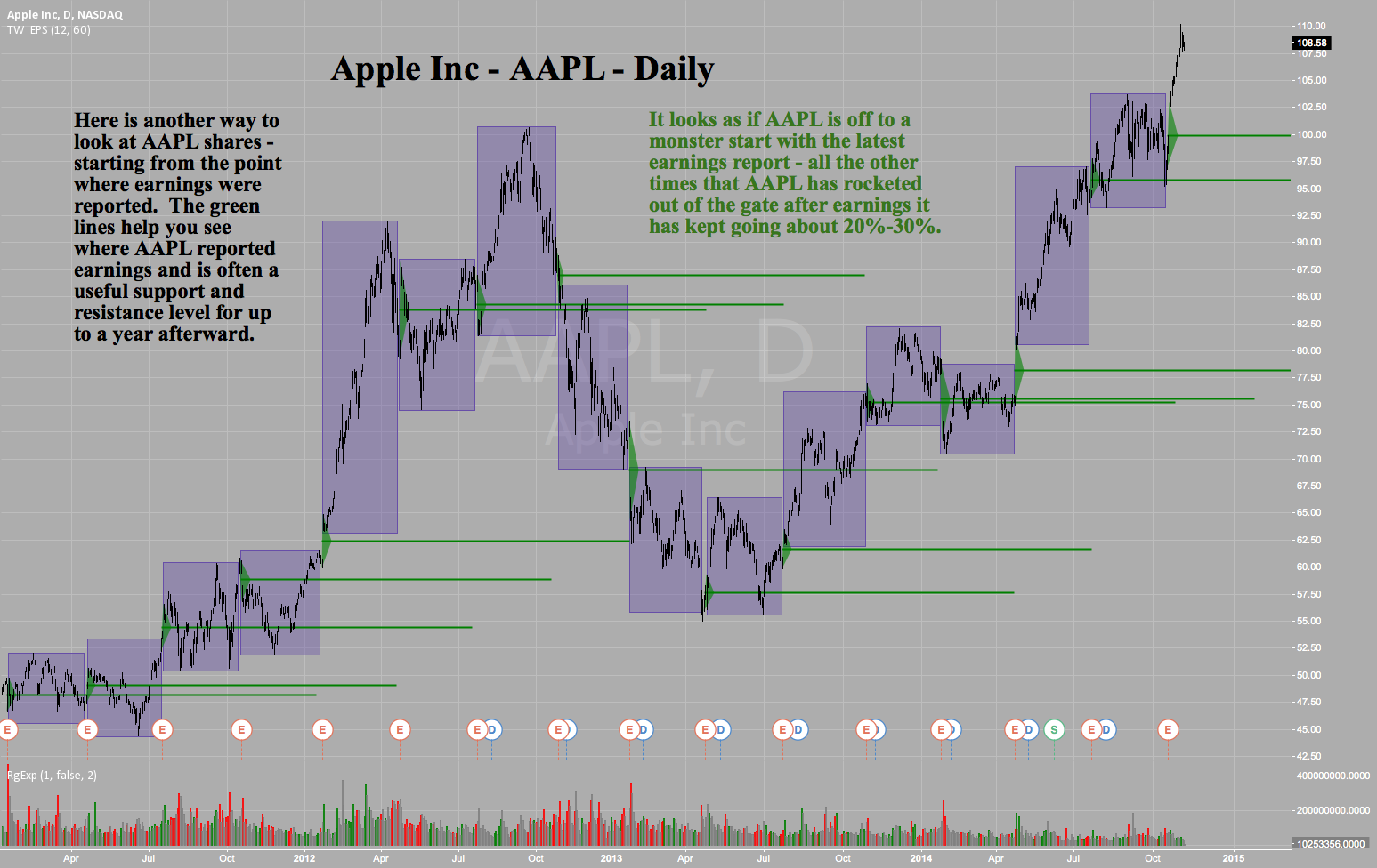 Apple Inc -AAPL -Daily - Post Earnings Quarterly Boxes