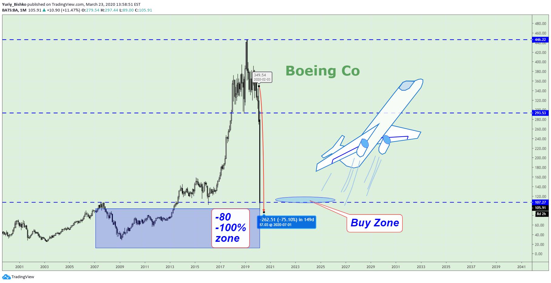 Boeing, Buy with 75% discount! para NYSE:BA por Yuriy_Bishko ...