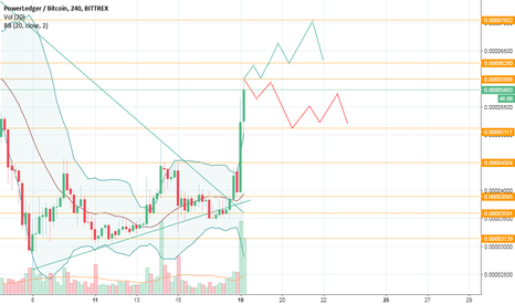 POWRBTC: power news today is going 1 of two ways...which way will it go?