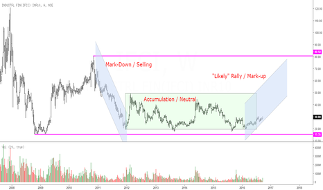 IFCI: IFCI: Setting Up for A Rally