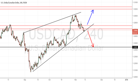 USDCAD: USD/CAD  BUY/SELL Awaiting the action of the price